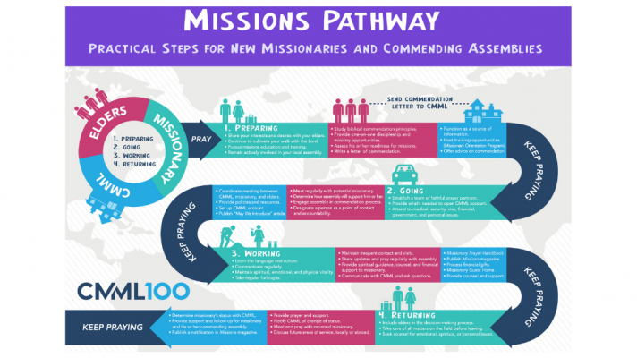 Missions Pathway